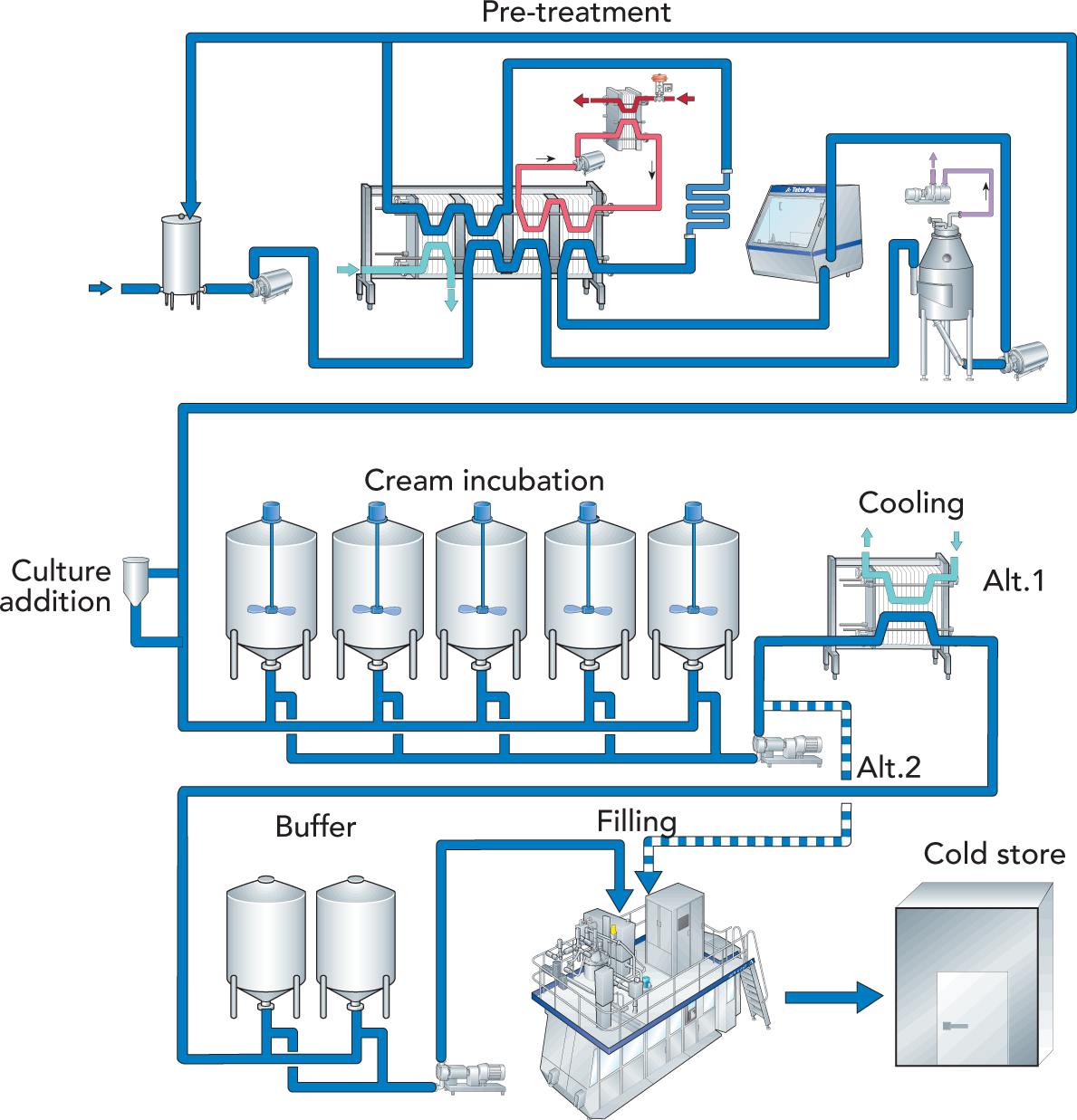 Fermented Milk Products Dairy Processing Handbook Vacuum Former Diagram Zoom