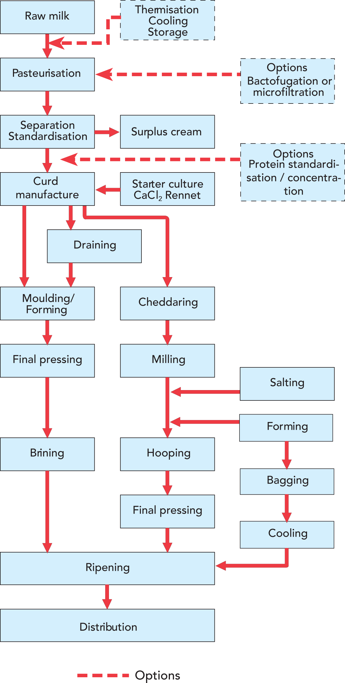 Cheese Dairy Processing Handbook Plants With Names In Addition Diagram Of Dual Kitchen Sink Drain Zoom
