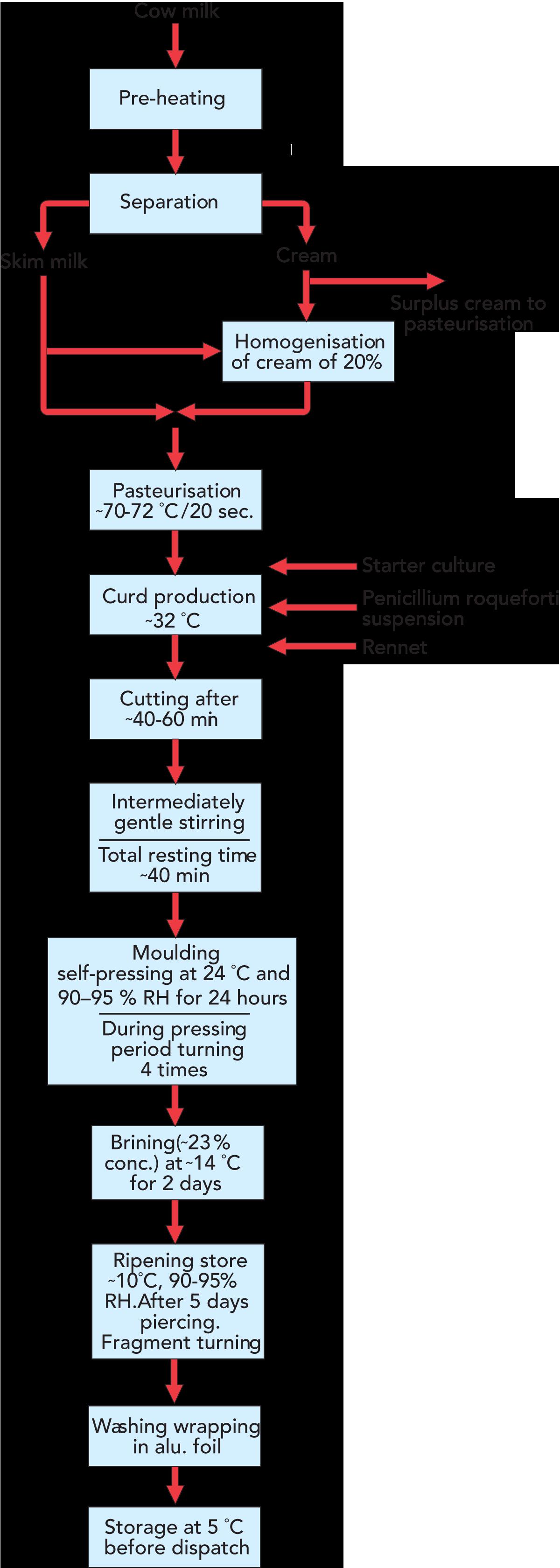 Cheese Dairy Processing Handbook Diagram Vacuum Tube Base Diagrams