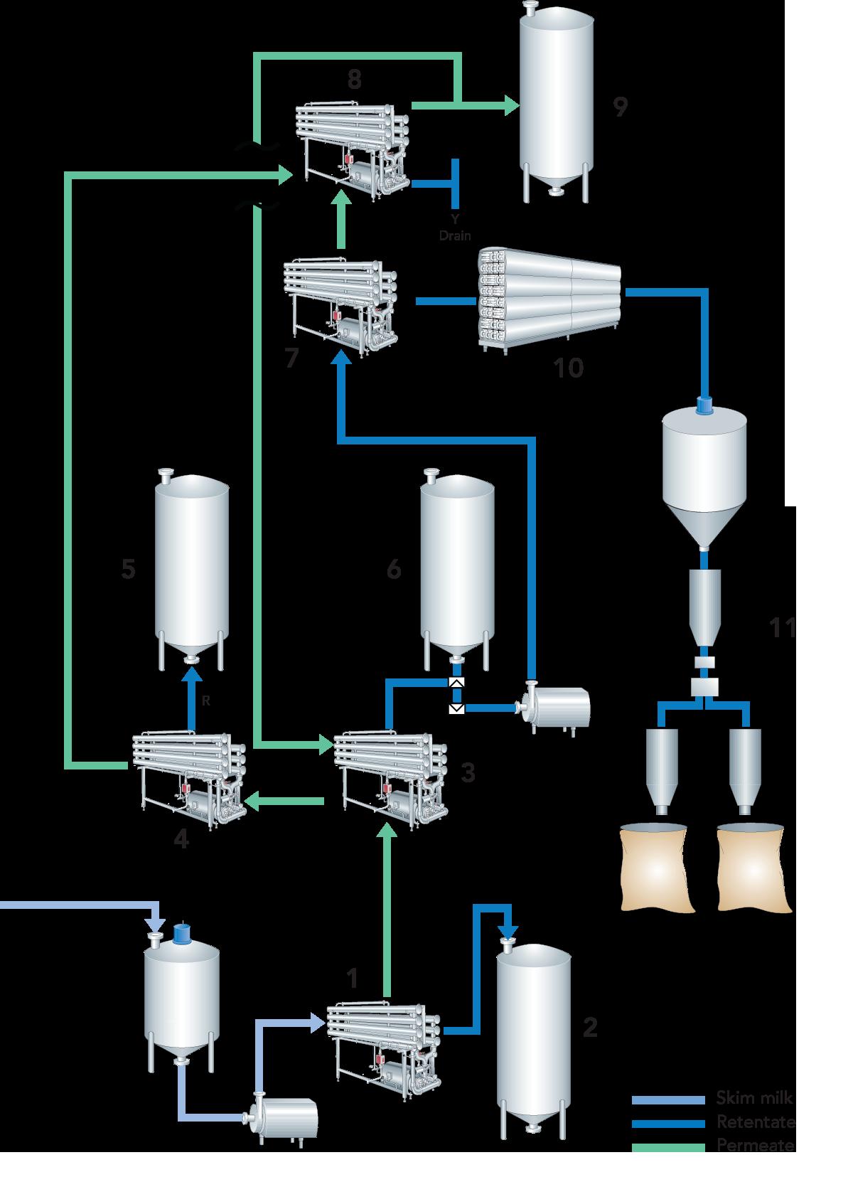 precipitation of milk protein