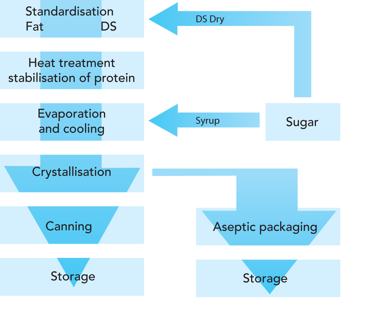 Condensed Milk Dairy Processing Handbook Vacuum Technique For Development Of Primary Standard Zoom
