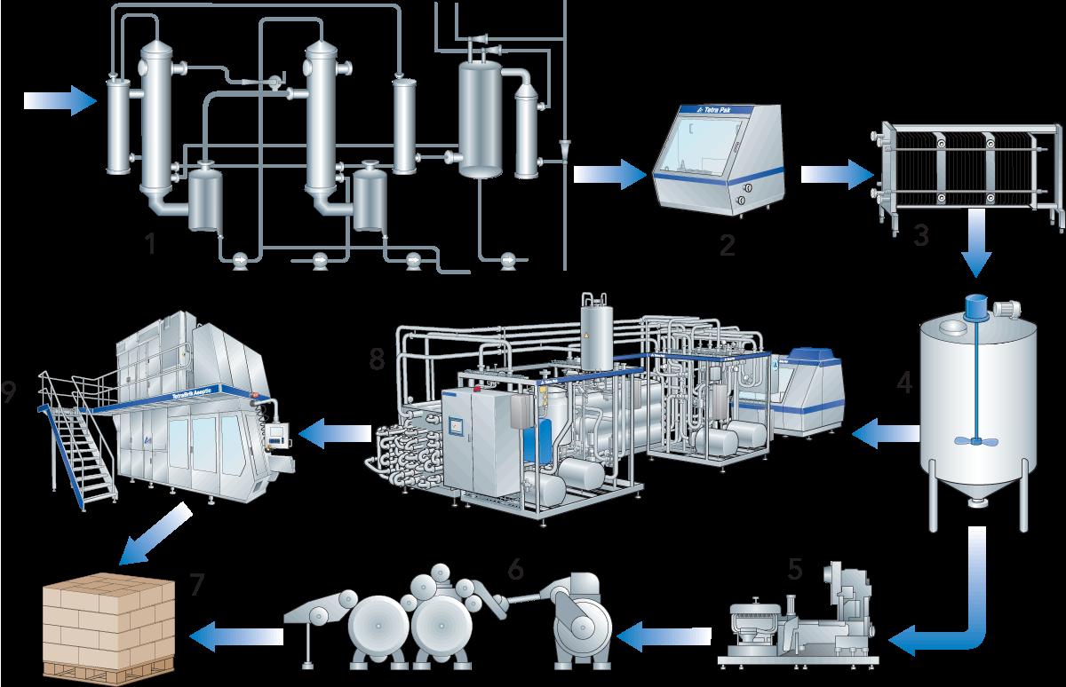 Condensed Milk Dairy Processing Handbook