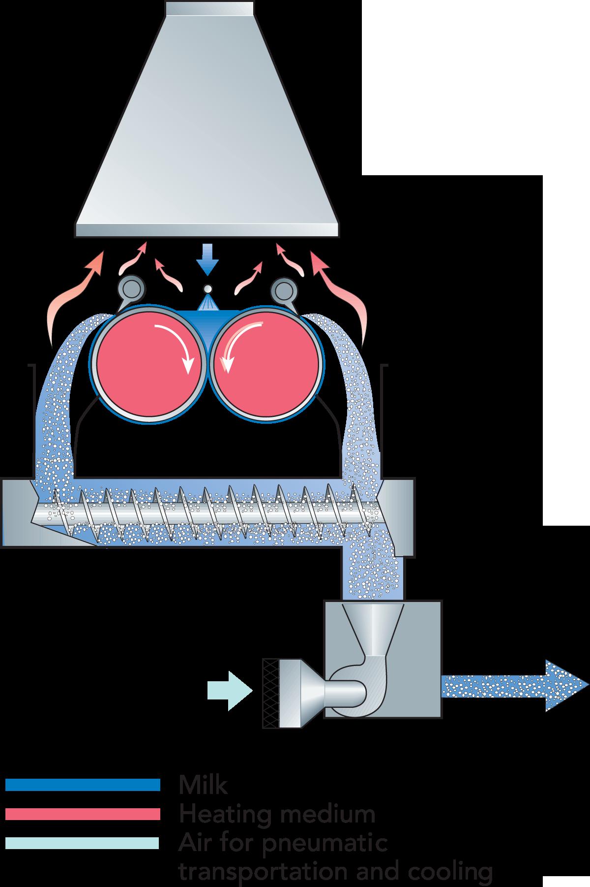 Milk And Whey Powder Dairy Processing Handbook Vacuum Technique For Development Of Primary Standard Zoom