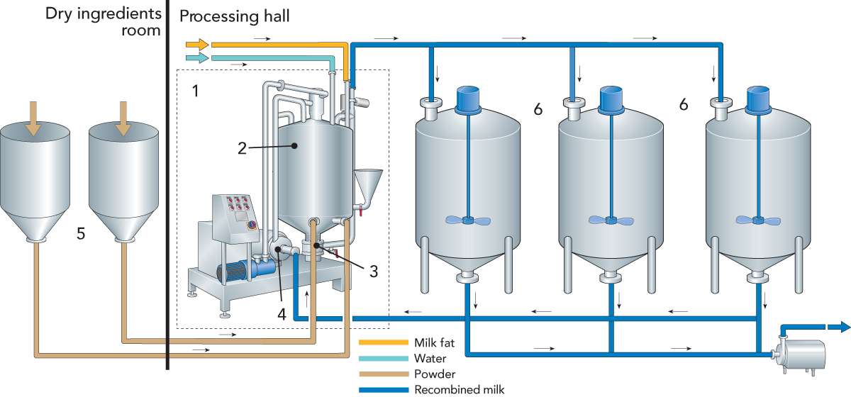 Recombined Milk Products Dairy Processing Handbook