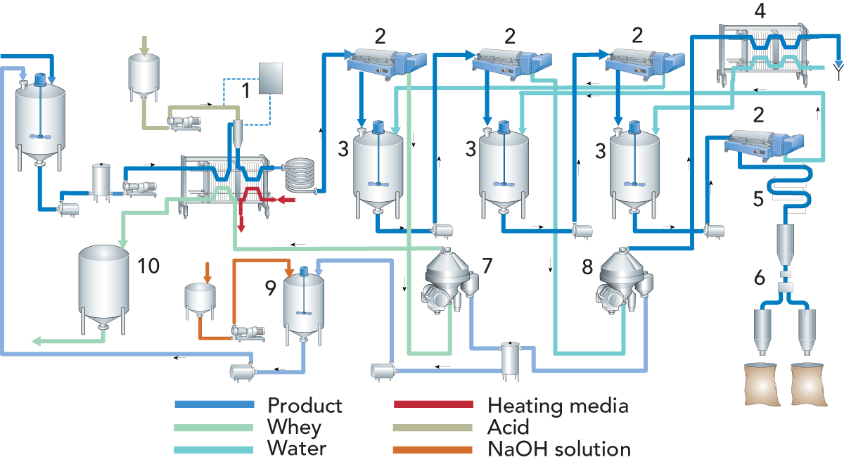 Process Flow Diagram For Manufacturing Casein Dairy Processing Handbook Fig 202 Line Acid Production