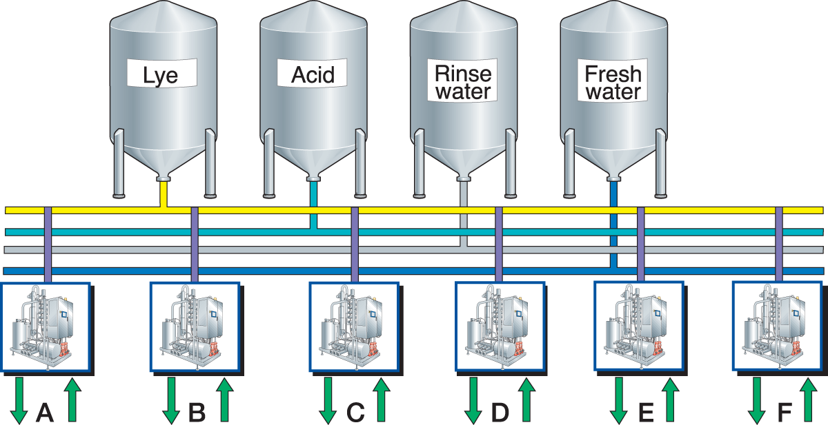 CLEANING OF DAIRY EQUIPMENT | Dairy Processing Handbook