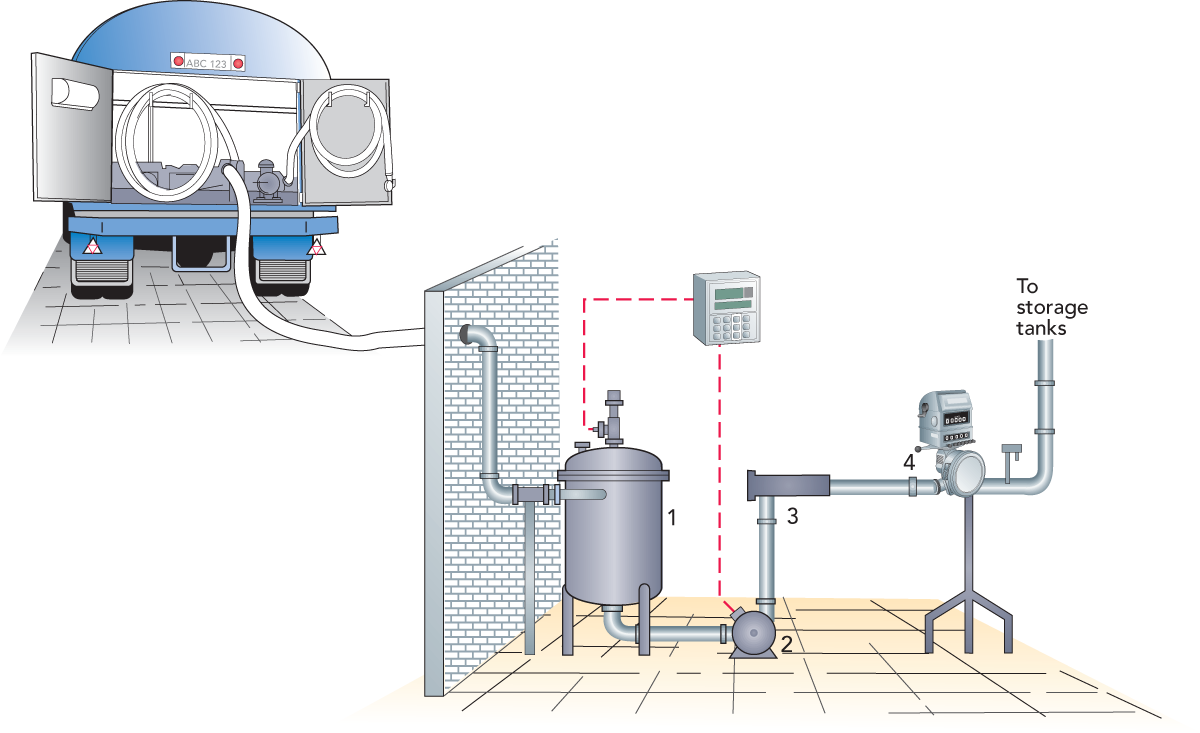 Collection and reception of milk dairy processing handbook