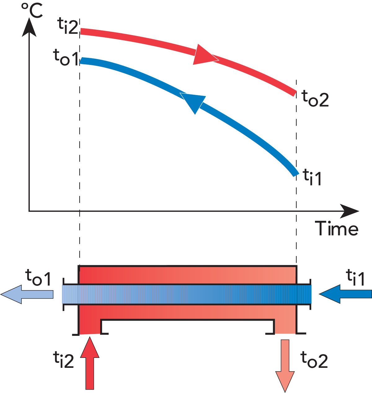the heat exchanger  zoom