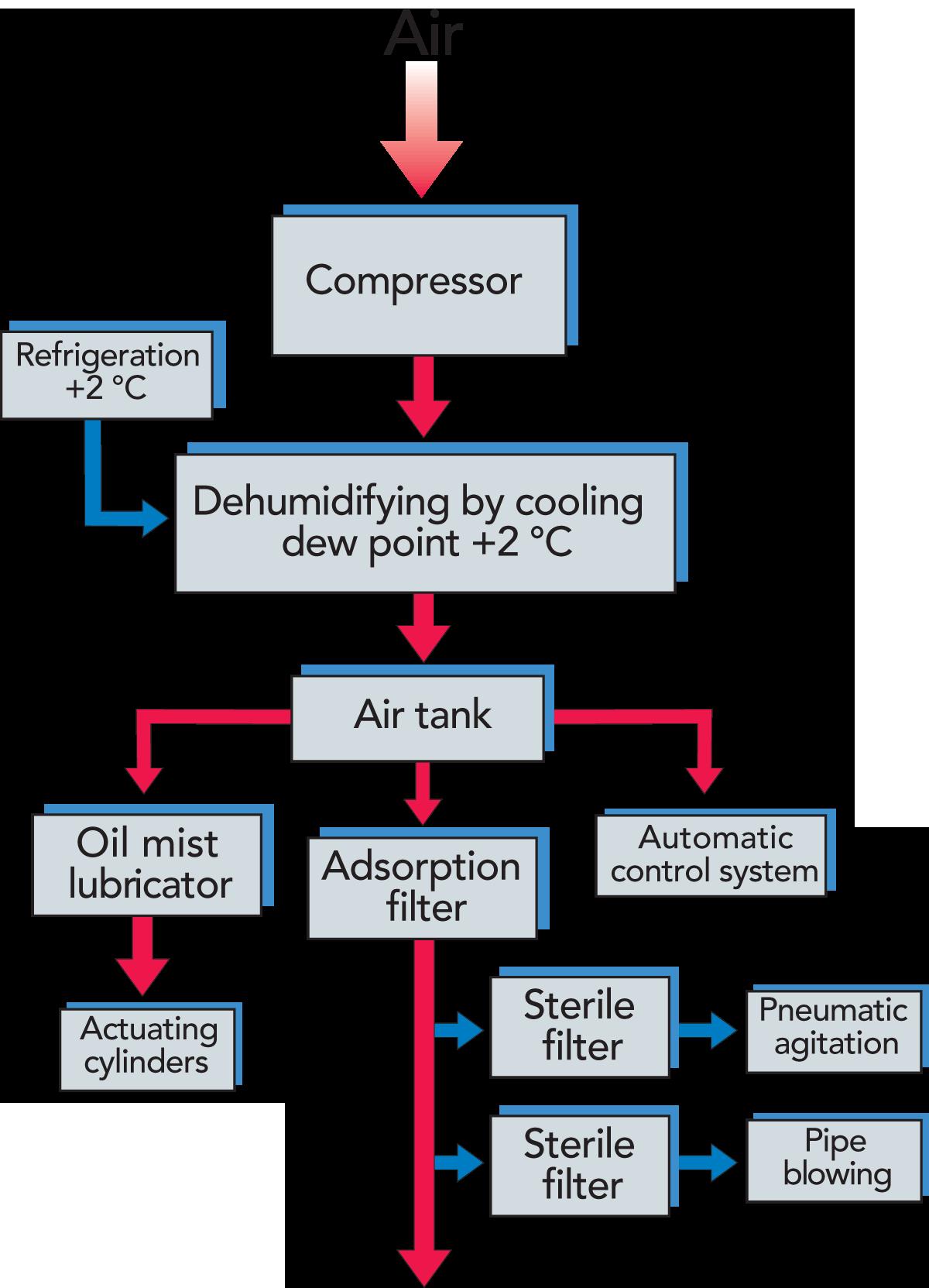 Steam Accumulator Tanks Tank Schematic Service Systems Dairy Processing Handbook 1200x1663