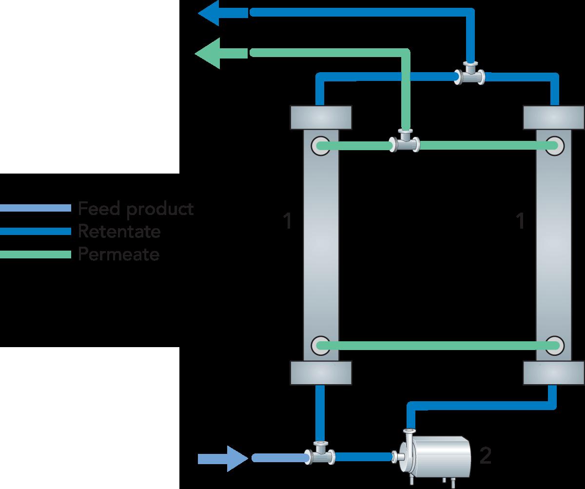 Membrane Technology Dairy Processing Handbook Process Flow Diagram Ro Plant Zoom