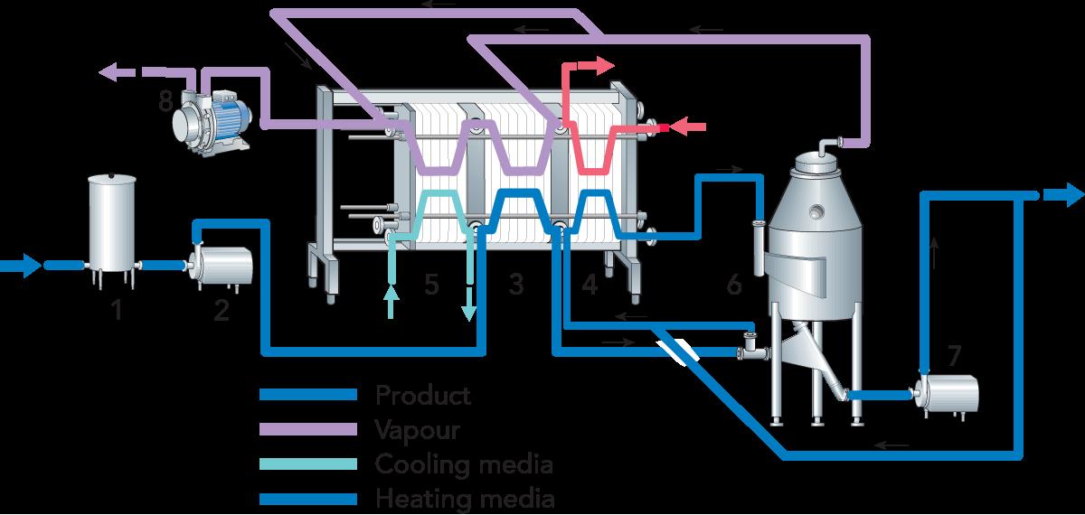 Product Design Sites