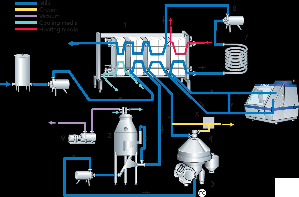 Deaerators | Dairy Processing Handbook