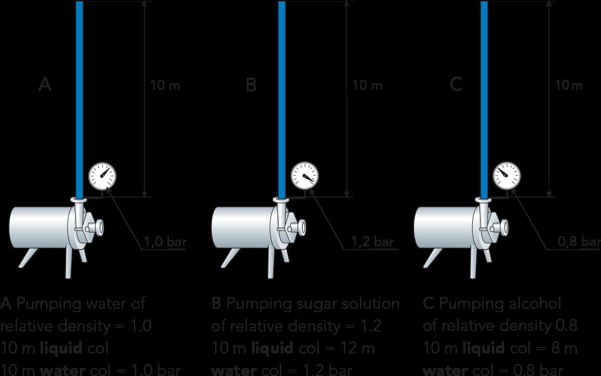 Pumps Dairy Processing Handbook Wiring Diagram Also Membrane Vacuum Pump On Use Case Gas Zoom