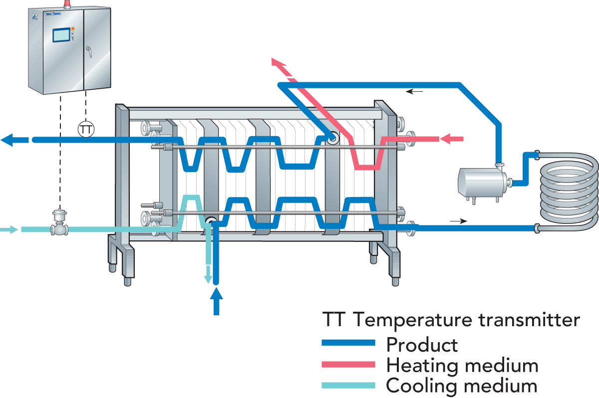 Designing A Process Line Dairy Processing Handbook Water Pump Pressure Switch Wiring Diagram Likewise Well Zoom