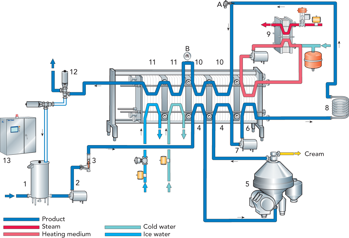 Heating Parts Diagram Starting Know About Wiring Radiator Schematic Designing A Process Line Dairy Processing Handbook