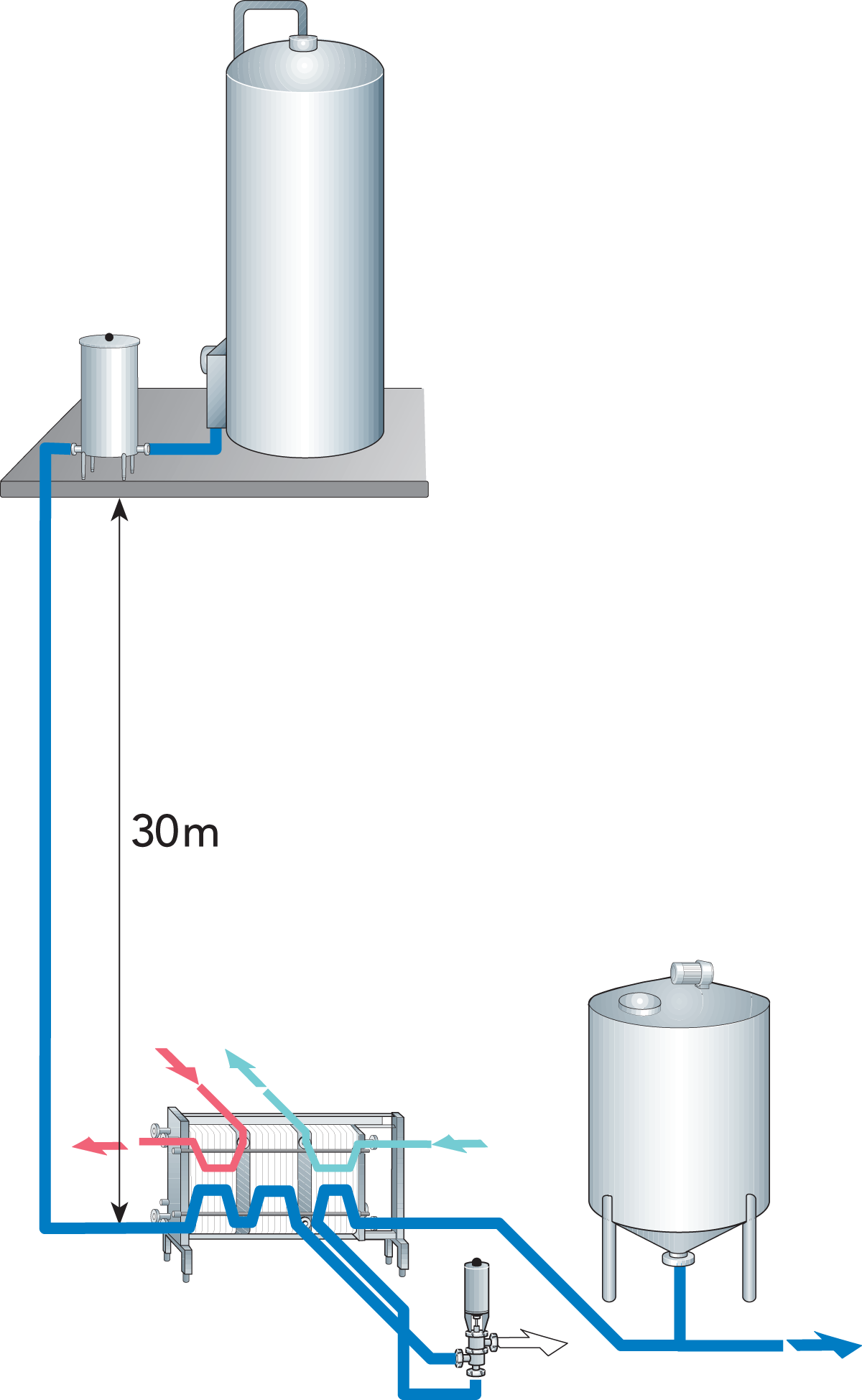Designing A Process Line Dairy Processing Handbook Cheap Semi Automatic Tank Water Over Flow Controller Circuit Zoom