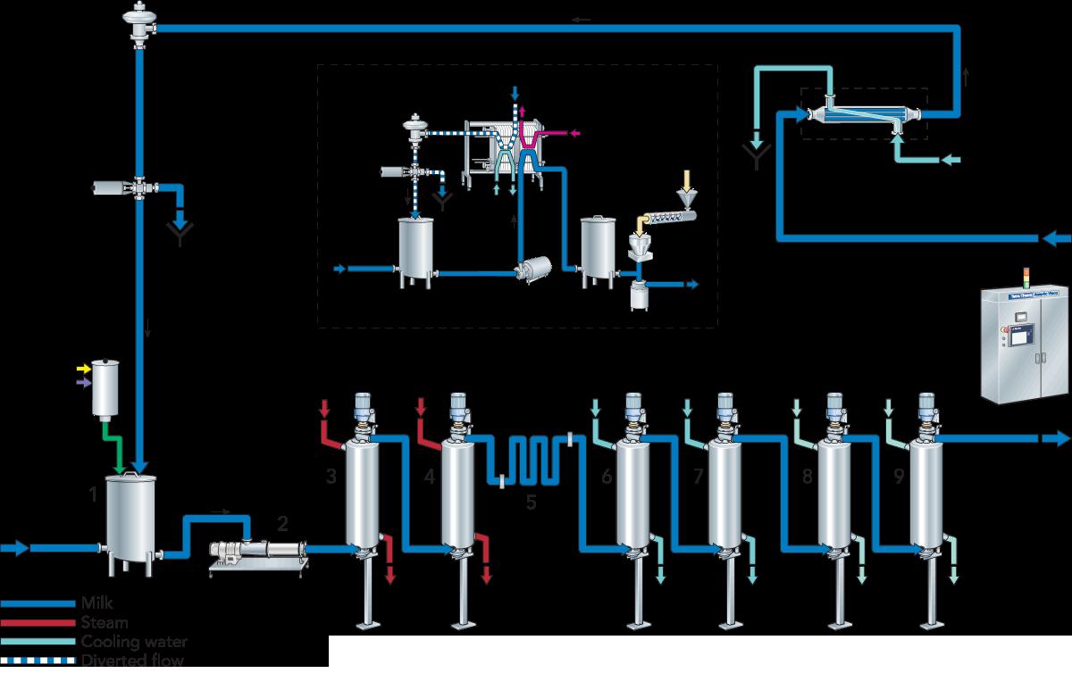 Long Life Milk Dairy Processing Handbook Rules Of Block Diagram Reduction Zoom