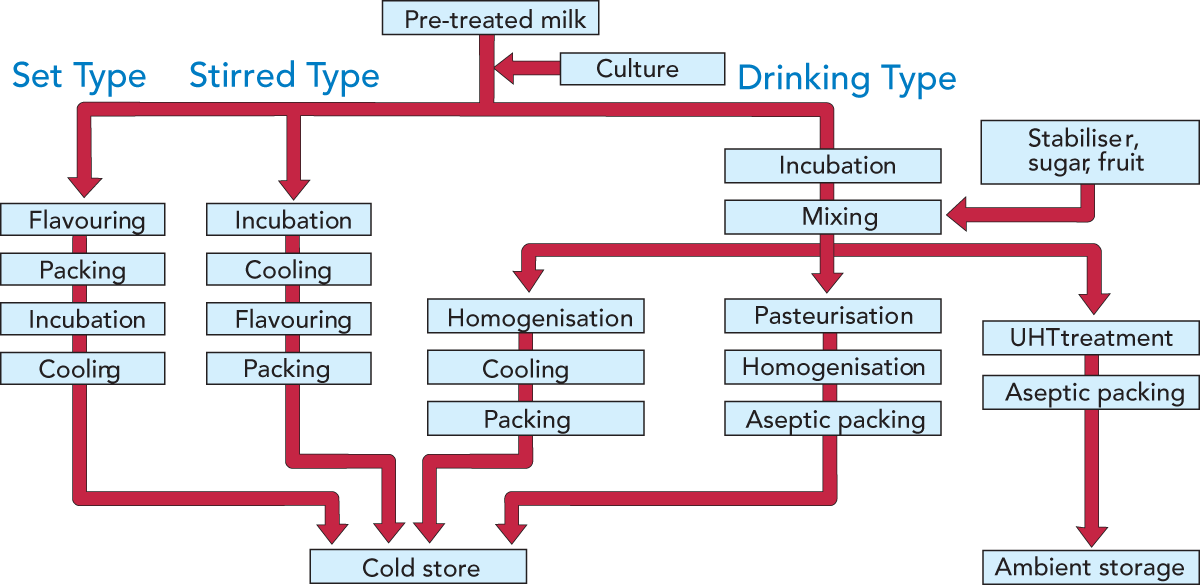 fermented milk products dairy processing handbook rh dairyprocessinghandbook com Cheese Process Flow Diagram process flow diagram for yogurt production