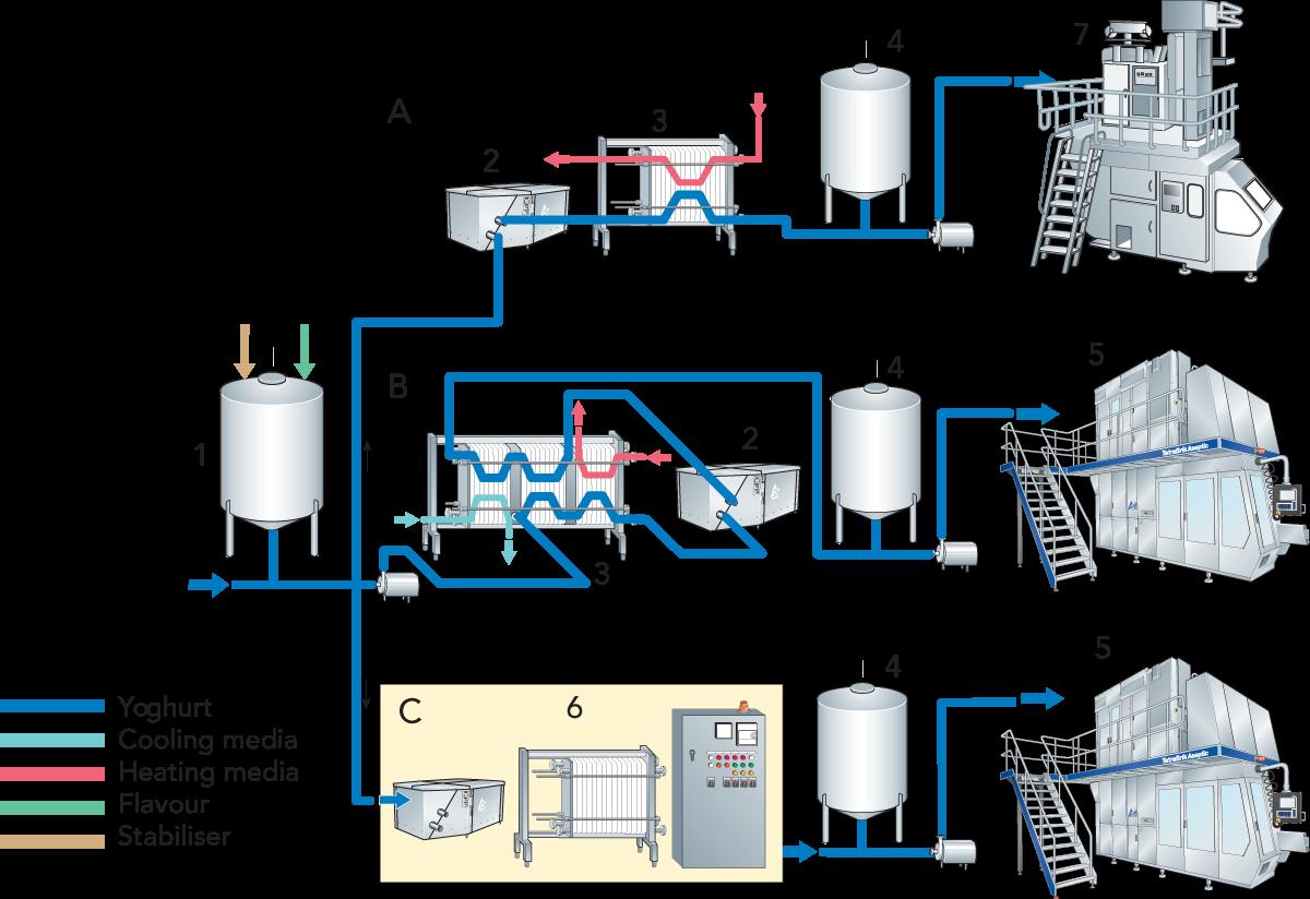 fermented milk products dairy processing handbook rh dairyprocessinghandbook com
