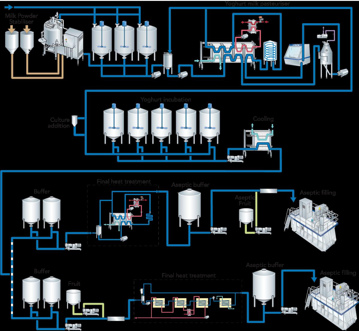 Fermented Milk Products Dairy Processing Handbook Modern Tank Schematics Zoom