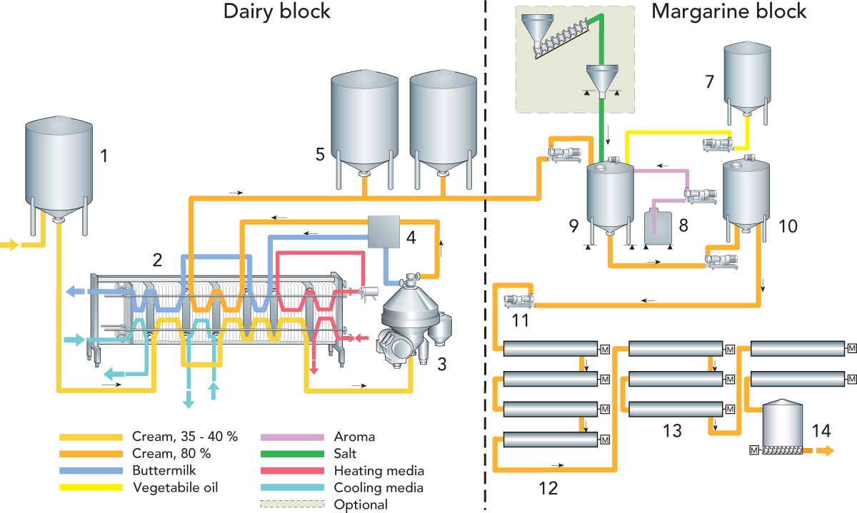 Butter And Dairy Spreads Dairy Processing Handbook