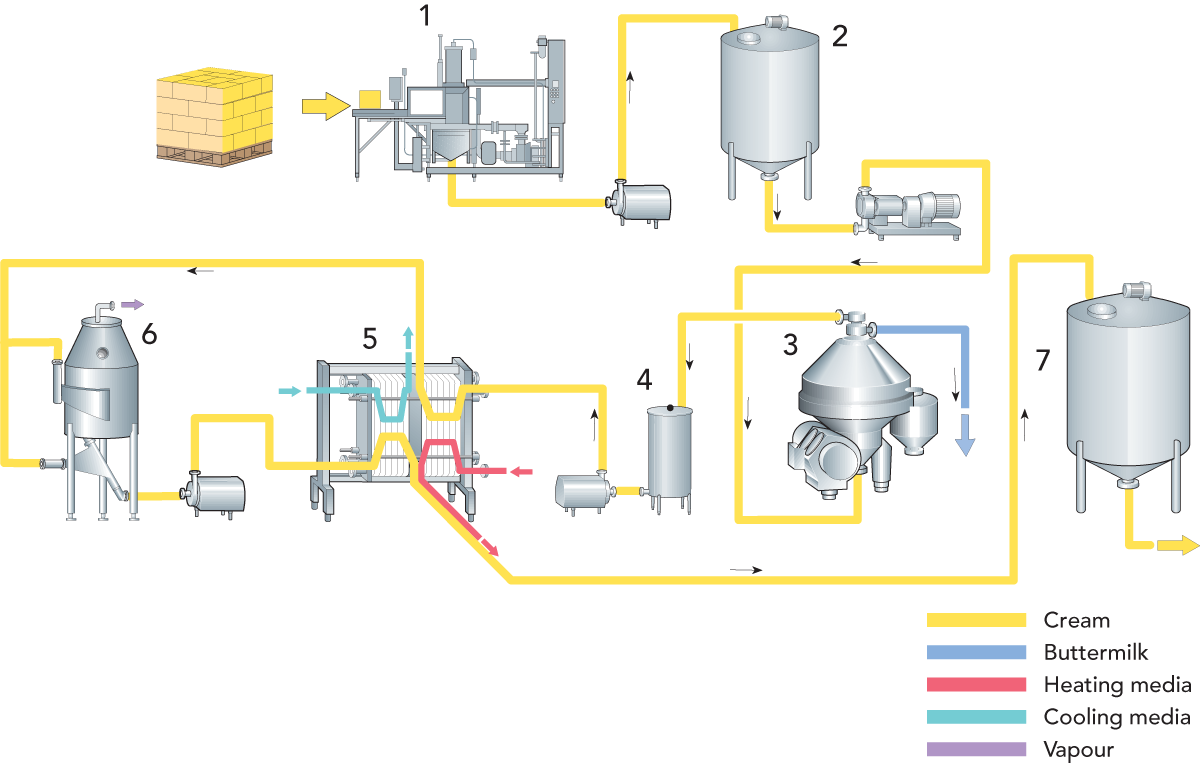 ANHYDROUS MILK FAT (AMF) AND BUTTEROIL | Dairy Processing