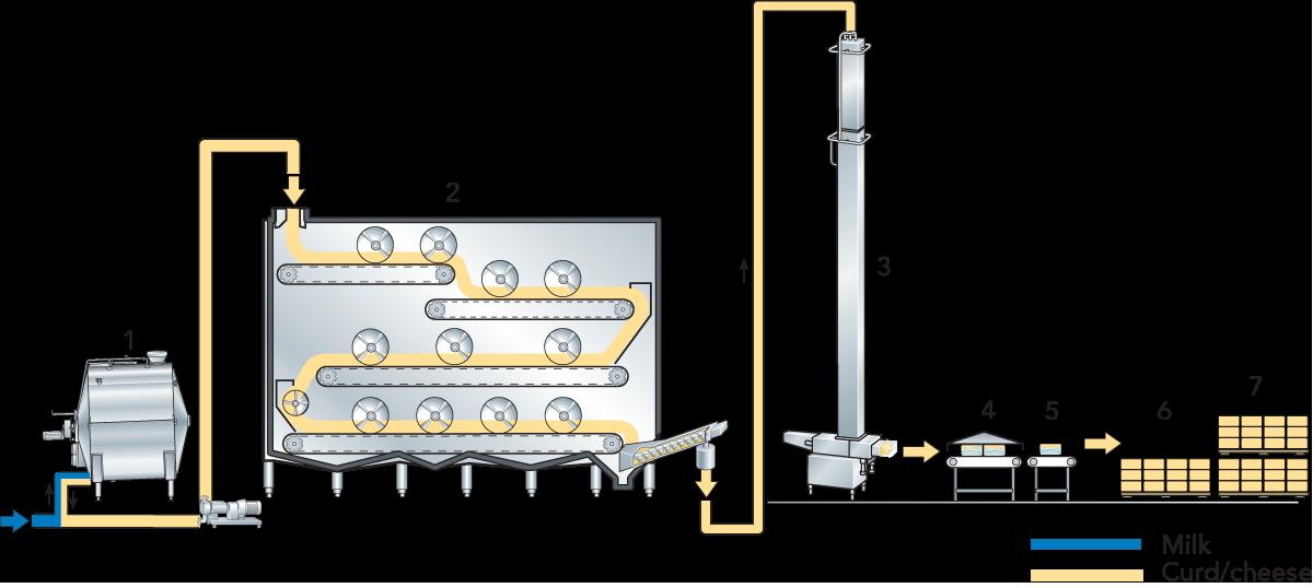 CHEESE | Dairy Processing Handbook
