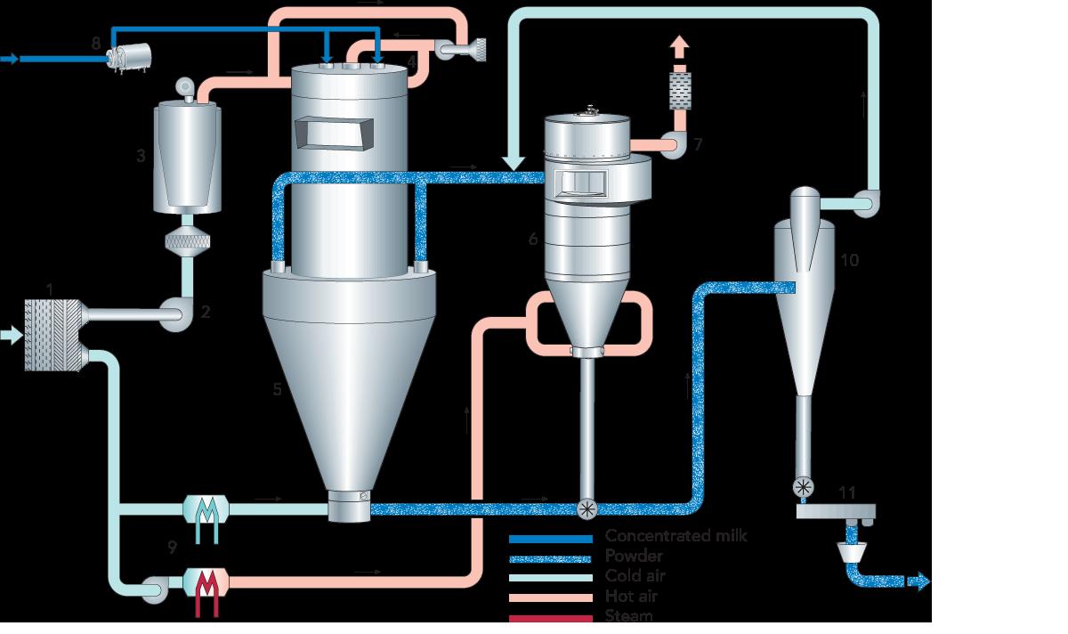 Milk And Whey Powder Dairy Processing Handbook