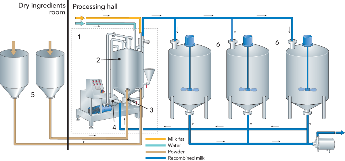 RECOMBINED MILK PRODUCTS | Dairy Processing Handbook