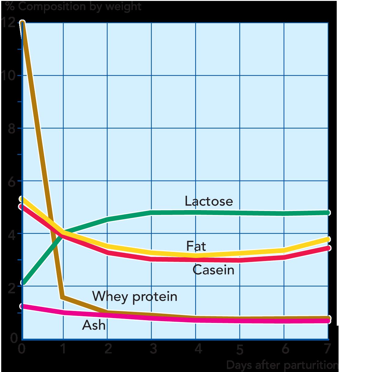 THE CHEMISTRY OF MILK | Dairy Processing Handbook
