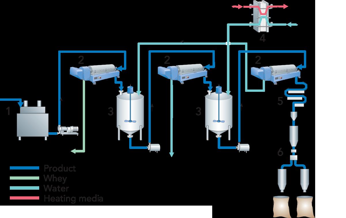 CASEIN   Dairy Processing Handbook