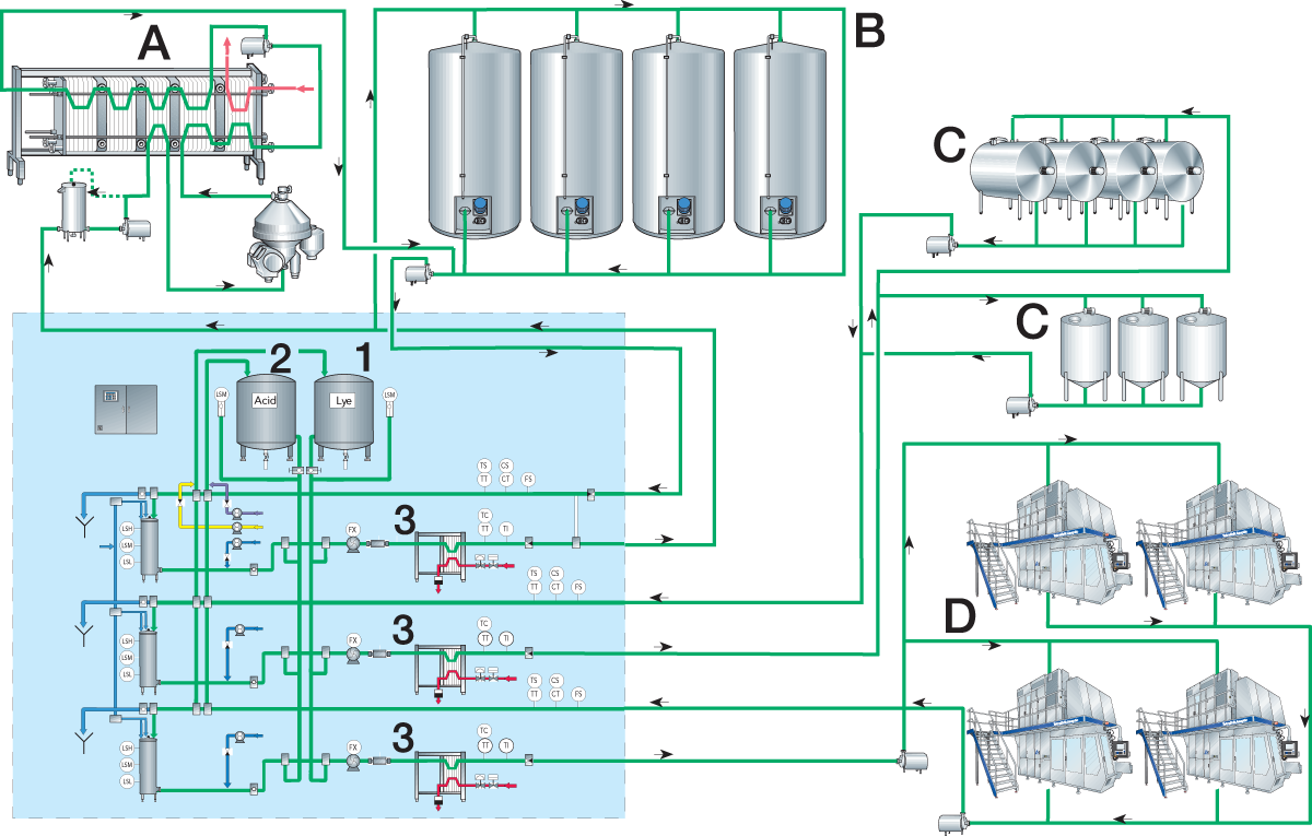 Cleaning Of Dairy Equipment Processing Handbook Piping Layout Ppt Zoom