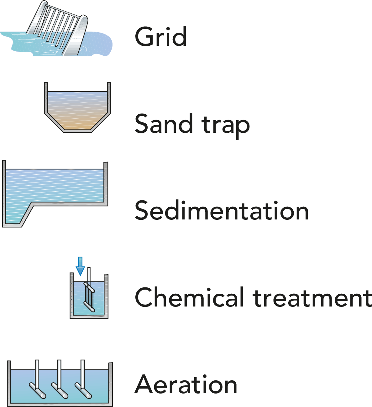 sewage water treatment process pdf