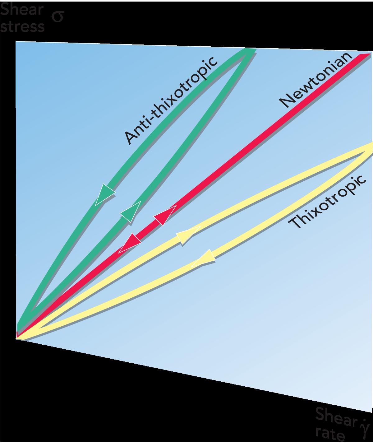 non newtonian fluid graph. non-newtonian fluids. zoom non newtonian fluid graph s