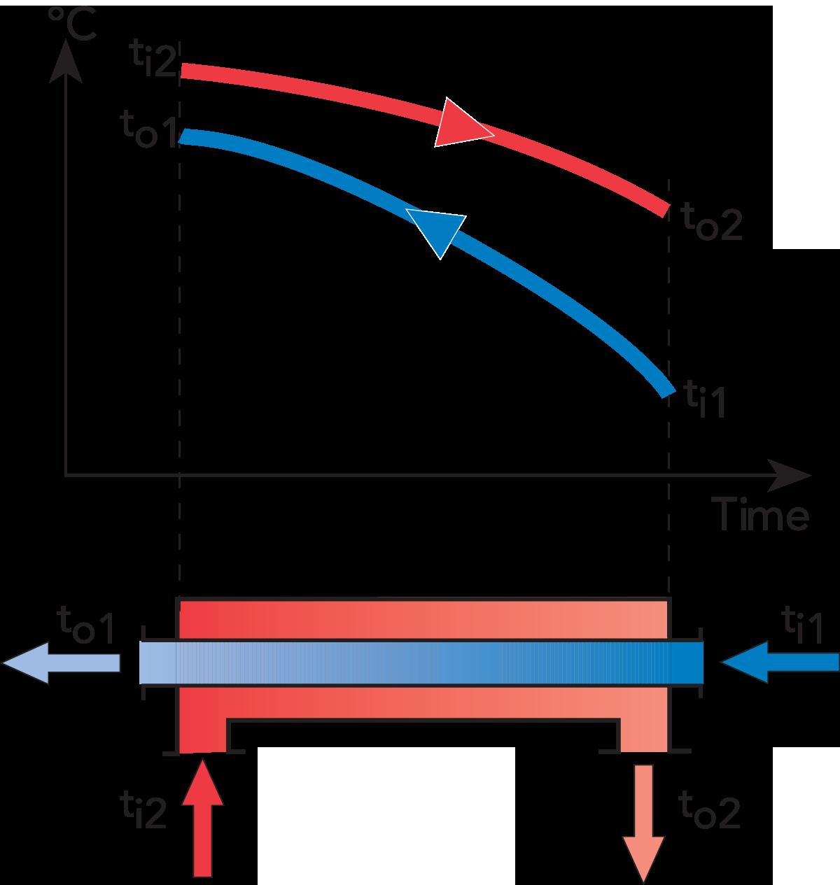 Heat exchangers | Dairy Processing Handbook