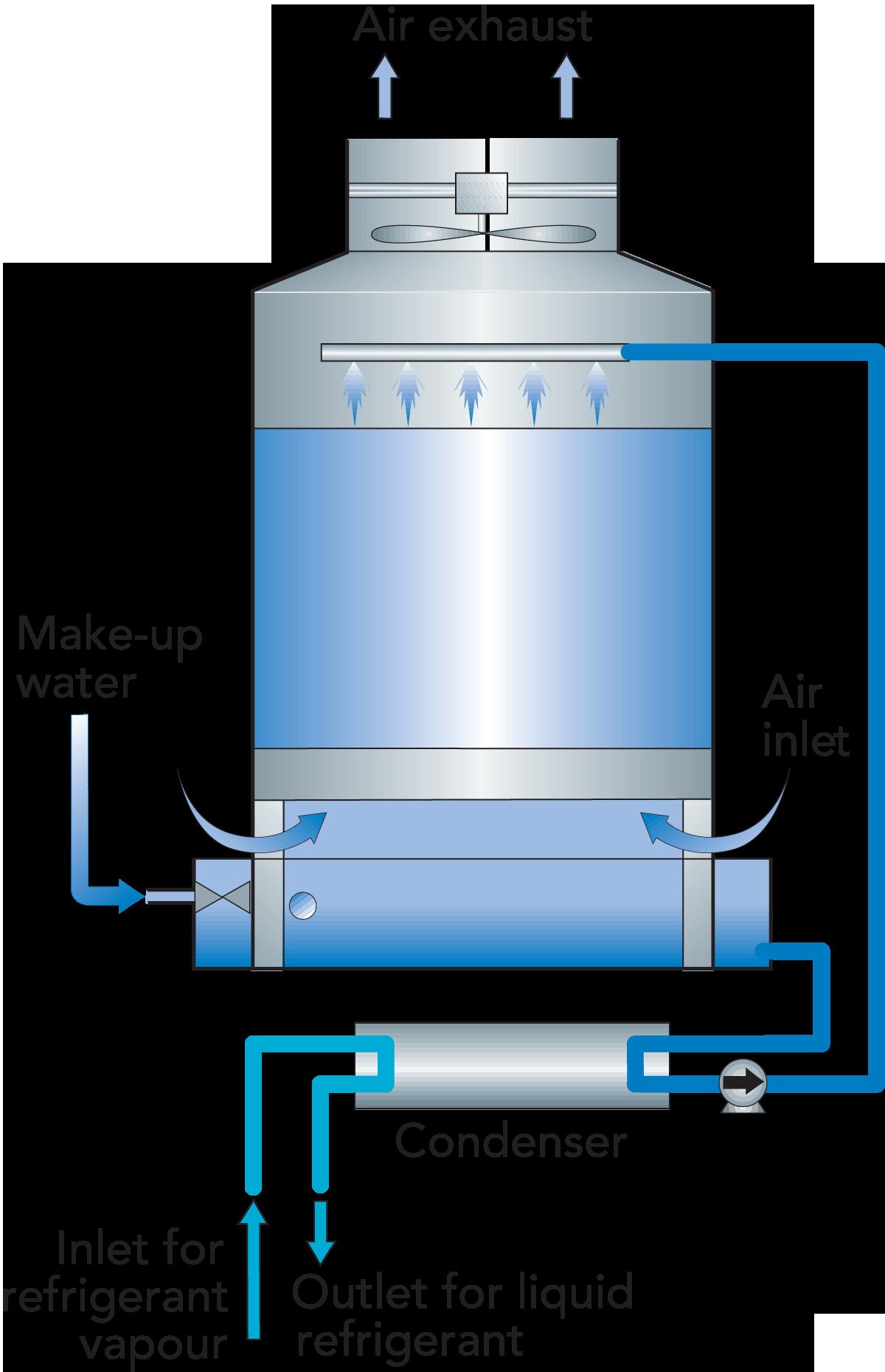 Service systems   Dairy Processing Handbook