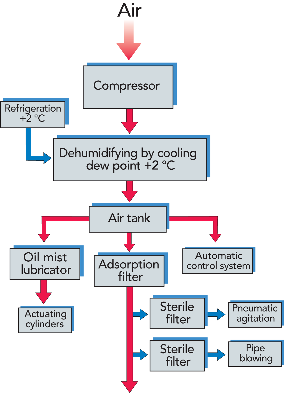 Block Diagram Of Compressor Simple Guide About Wiring Electrical System Service Systems Dairy Processing Handbook Ac