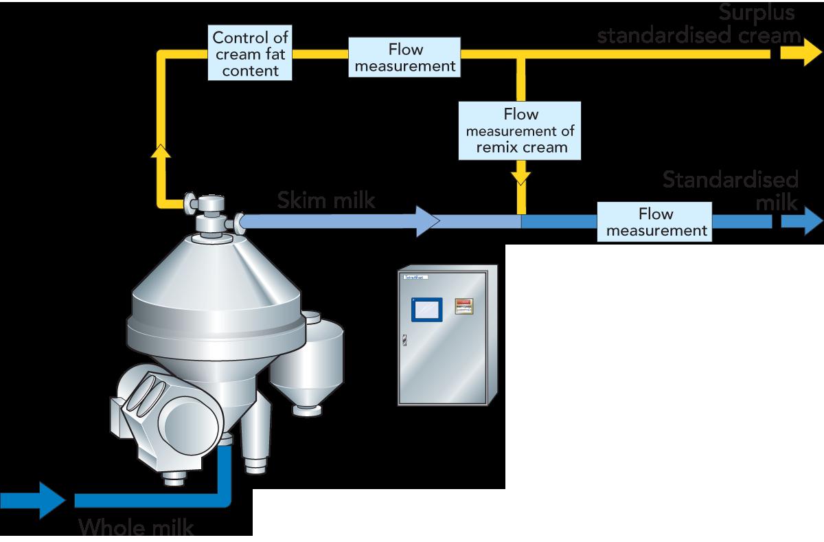 diagram of milk fat wiring diagrams control Diagram of Interstitial Fluid diagram of milk fat wiring diagrams click diagram of diapers centrifugal separators and milk standardization dairy