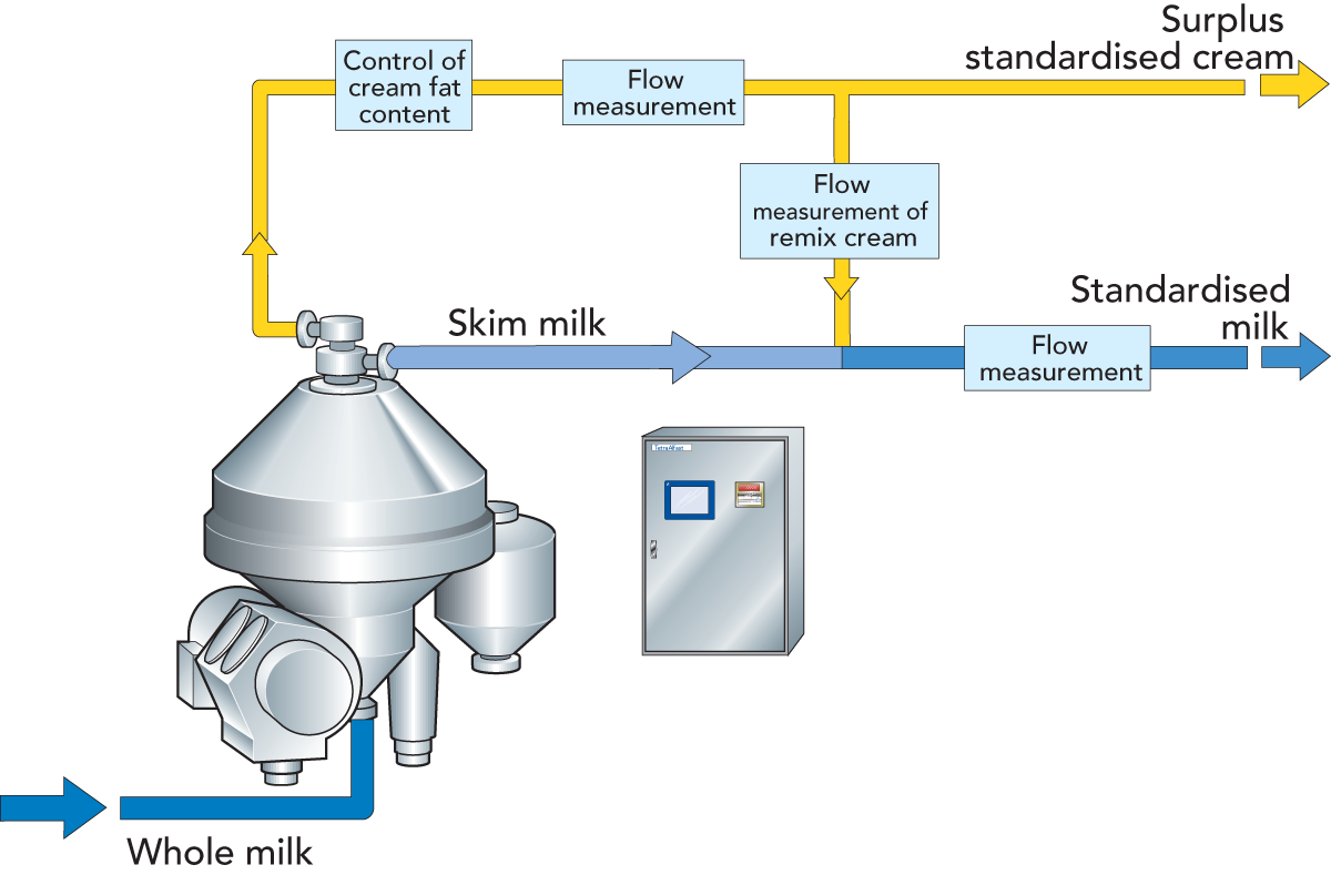 Centrifugal Separators And Milk Standardization Dairy Processing Process Flow Diagram Labelling Zoom