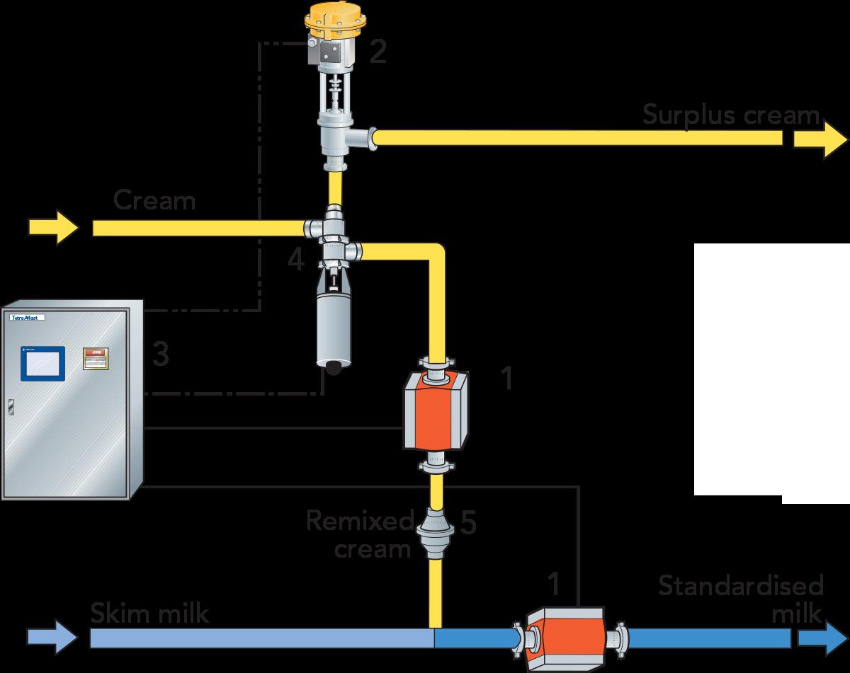 Centrifugal separators and milk standardization   Dairy