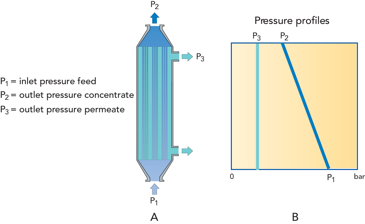 Membrane technology | Dairy Processing Handbook