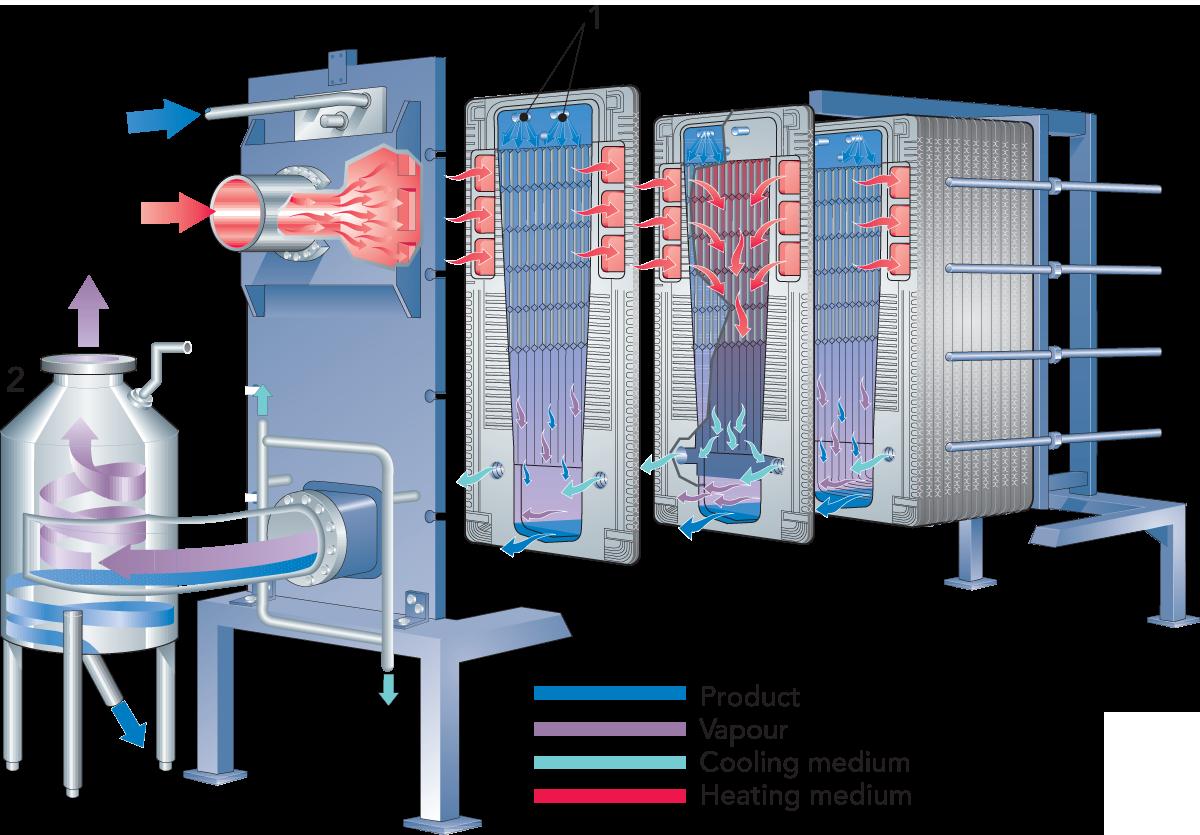 Evaporators | Dairy Processing Handbook