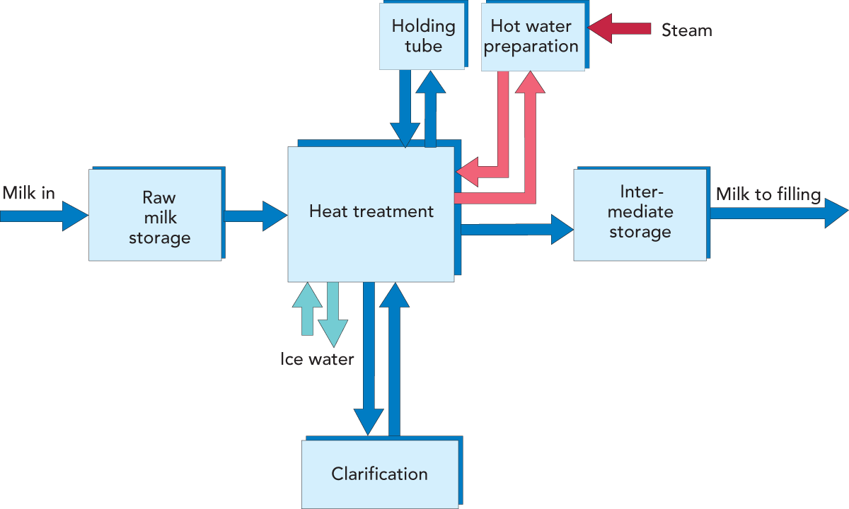 Dairy Water Pipe Diagram Electrical Wiring Piping House Designing A Process Line Processing Handbook Rh Dairyprocessinghandbook Com Pump