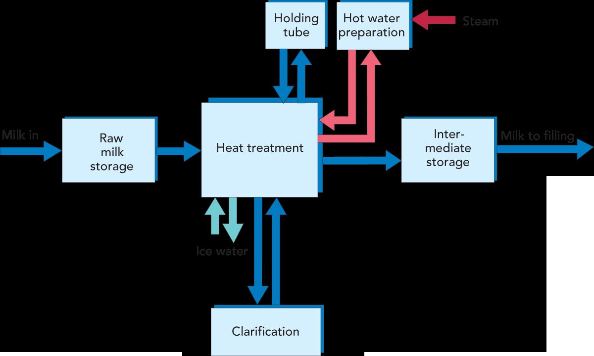 Designing A Process Line Dairy Processing Handbook