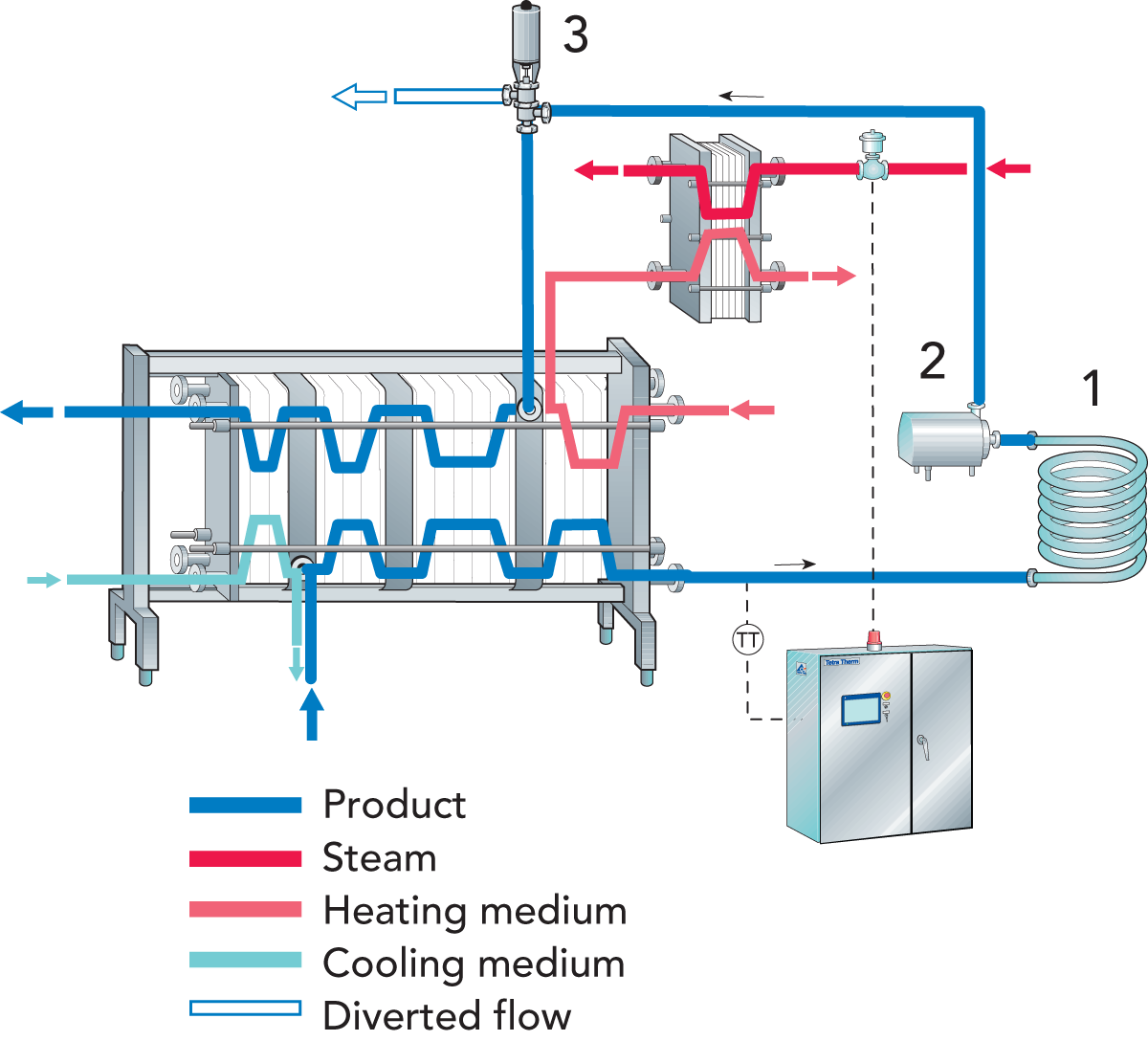 designing a process line